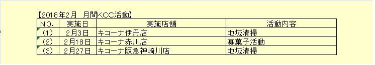 2月度 KCC報告.JPG